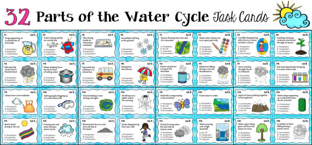 Parts of the Water Cycle Task Cards