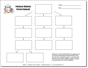 US Government Graphic Organizer