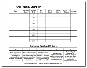 graphic relating to Fluency Graph Printable named Wholesome Literary Composition Towards Assistance Your self Train